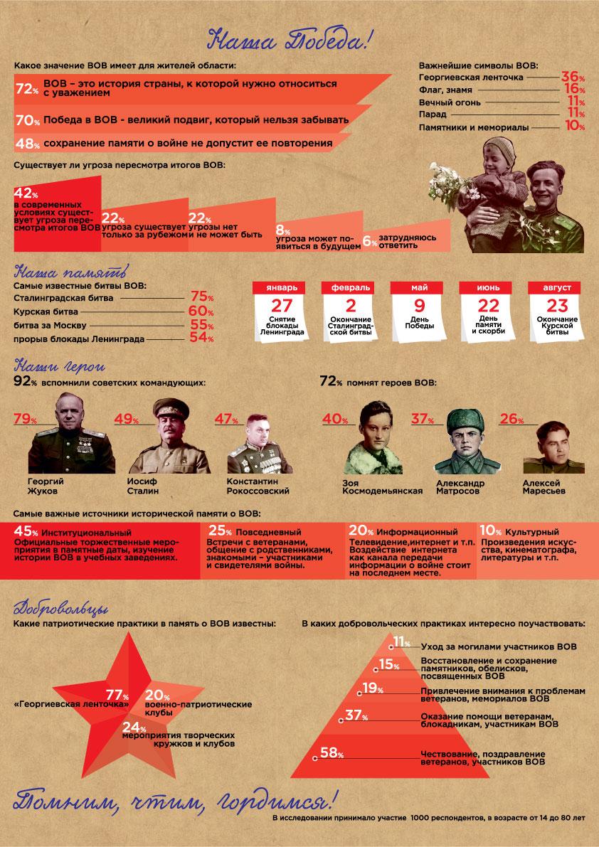 //Инфографика предоставлена РАСО-Юг