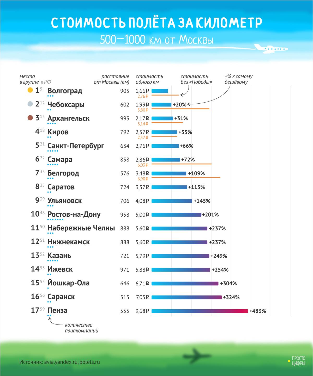 Сколько стоит билет ростов москва на самолете купить билет на самолет и авиабилеты москва p=49