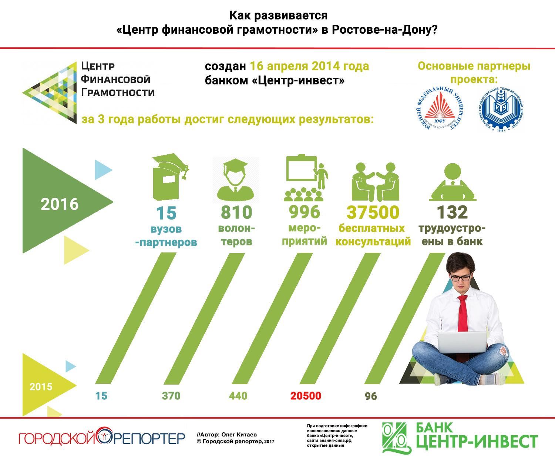Как развивается Центр финансовой грамотности в Ростове-на-Дону