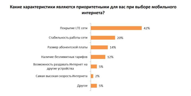 Критерии выбора оператора связи //Данные: исследование AC&M Consulting
