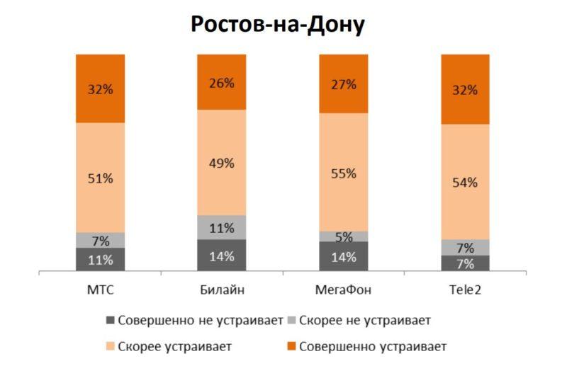 Качество связи операторов в Ростове-на-Дону (по мнению пользователей) //Данные: исследование AC&M Consulting