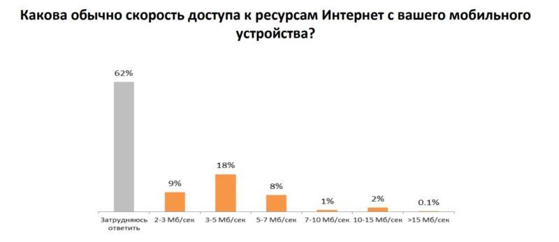 Удовлетворенность пользователей скоростью связи //Данные: исследование AC&M Consulting