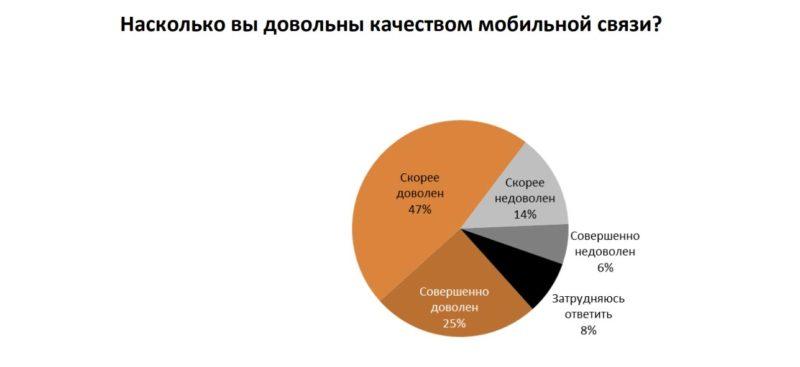 Удовлетворенность пользователей мобильной связью //Данные: исследование AC&M Consulting