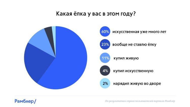 Какая ёлка у вас в этом году? //Инфографика: пресс-служба Сбербанка