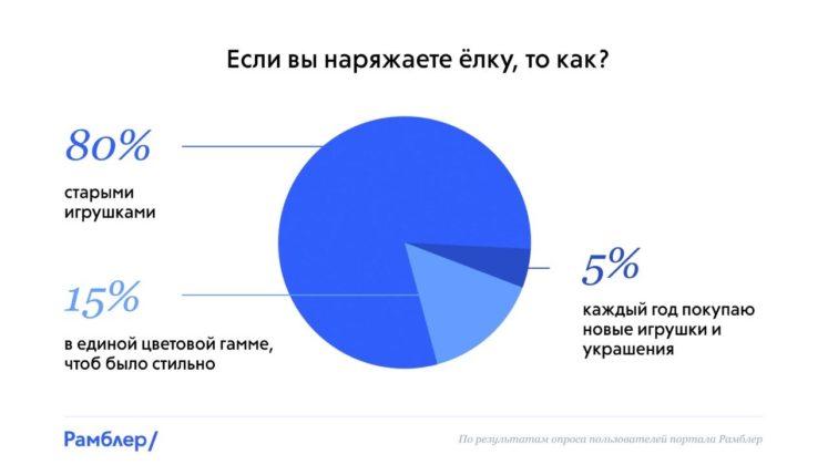 Если вы наряжаете ёлку, то как? //Инфографика: пресс-служба Сбербанка