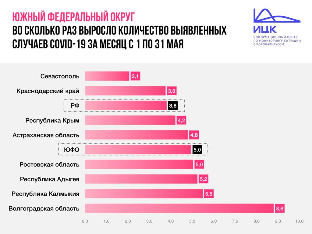 Источник: Информационный центр по мониторингу ситуации с коронавирусом (ИЦК)